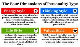 Personality type stock illustration