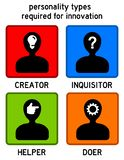 Personality types innovation Stock Photography