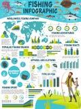 Pescando el deporte infographic con los pescados y el pescador libre illustration