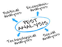 PEST Analysis Diagram. Diagram of the macro-environmental factors used in the strategic management stock illustration