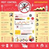 Pest Control Infographics Royalty Free Stock Photos