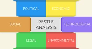 PESTLE analysis. A grafical representation. Graphical representation of the six elements of PESTLE analysis: political, economic, social and technological Royalty Free Stock Photography