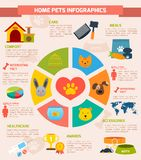 Pets infographic set Royalty Free Stock Photo