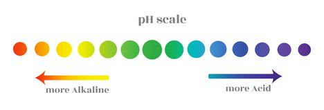 Ph scale with gradation of different levels of the acidity of the environment, decorated in circles with a color royalty free illustration