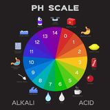 Ph scale  graphic . acid to base Stock Image