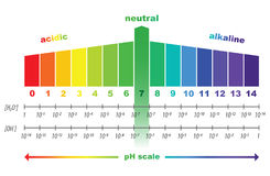 PH scale value ,  isolated Royalty Free Stock Photo