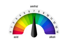 PH value scale meter. For acid and alkaline solutions, acid-base balance infographic royalty free illustration