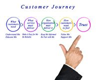 Phases of  Customer Journey Royalty Free Stock Image