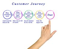 Phases of Customer Journey. Woman presenting Phases of Customer Journey stock images