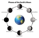 Phases of the Earth's Moon Royalty Free Stock Photo