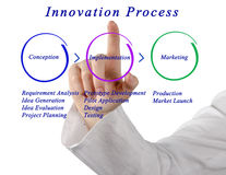 Phases of Innovation Process Stock Photography
