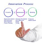 Phases of Innovation Process Royalty Free Stock Photos