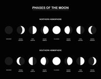 Phases Of The Moon Northern Southern Hemisphere Stock Photos