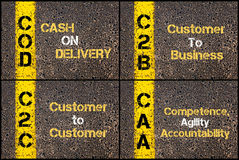 Photo collage of business acronyms. Written over road marking yellow paint line. COD, C2B, C2C, CAA Royalty Free Stock Photography