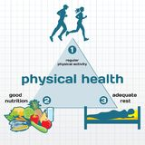 Physical Health infographic. Physical activity, good nutrition, adequate rest Royalty Free Stock Images