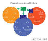 Physical properties of Furfural. Education infographic. Vector design. Furfuryl alcohol, also called 2-furylmethanol or 2-furancarbinol, is an organic compound Royalty Free Stock Image