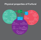 Physical properties of Furfural. Education infographic. Vector design. Physical properties of Furfural. Info graphic vector Stock Photos