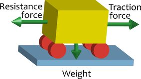 Physics scheme. Traction force. Physics scheme. Traction-resistance force Royalty Free Stock Images