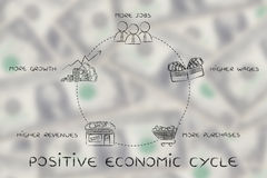 Più lavori, più alti stipendi, più acquisto, ciclo economico positivo immagine stock libera da diritti