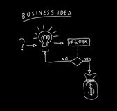 Piano aziendale Immagini Stock Libere da Diritti