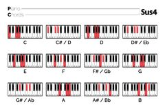 Piano Chord Sus4 chart. Graphic of music set illustration Royalty Free Stock Photography