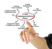 Piano di comunicazione di crisi Fotografia Stock Libera da Diritti