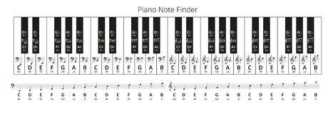 Piano Note Finder. Piano Keys Solfege Note Finder, Treble and Bass clef Vector Chart, both traditional and english music note naming Stock Photos