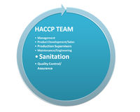 The picture is show the member of the HACCP team style 2 Royalty Free Stock Images