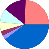 Pie chart. Graph illustration isolated over white Stock Images