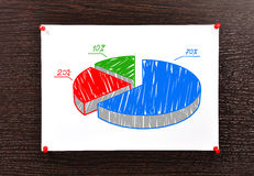 Pie chart pinned to wall. Note scheme pie chart pinned to wall Stock Photography
