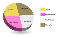 Pie chart of swot analysis Stock Photography