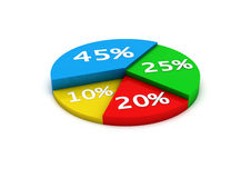 Pie Circular diagram. Pie colour circular diagram in 3d with percentage Royalty Free Stock Photo