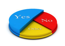 Pie Circular diagram. Pie colour circular diagram in 3d with yes,no and other Stock Images