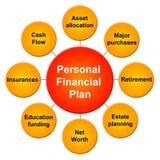 pieniężny osobisty plan Fotografia Stock