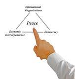 Pillars of peace Stock Image