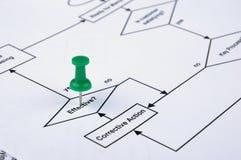 Pino de desenho que segue no fluxo de processo Imagens de Stock