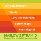 Pirámide de Maslow de necesidades ilustración del vector