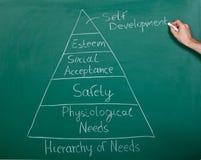 Pirámide de necesidades foto de archivo libre de regalías