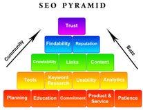 Pirámide de SEO Imágenes de archivo libres de regalías