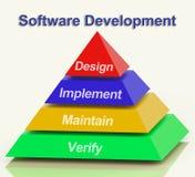 Pirámide del desarrollo de programas Imagenes de archivo