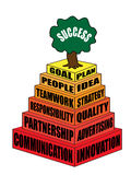 Pirámide del negocio y de la carrera de las características principales que son necesidad del éxito Imagenes de archivo