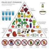 Pirâmide da dieta de Paleo ilustração royalty free
