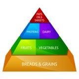 Pirâmide de alimento ilustração do vetor