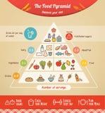 A pirâmide de alimento ilustração royalty free