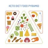 Pirâmide de alimento da dieta do Keto ilustração stock