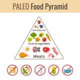 Pirâmide de alimento de Paleo ilustração stock