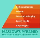 Pirâmide de Maslow das necessidades Fotografia de Stock Royalty Free