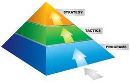 Piramid de stratégie Photographie stock libre de droits