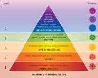 Piramide dei bisogni - diagramma di Maslows con Chakras nei colori dell'arcobaleno illustrazione di stock