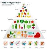 Piramide di alimento sana di concetto cheto di cibo Fotografia Stock Libera da Diritti